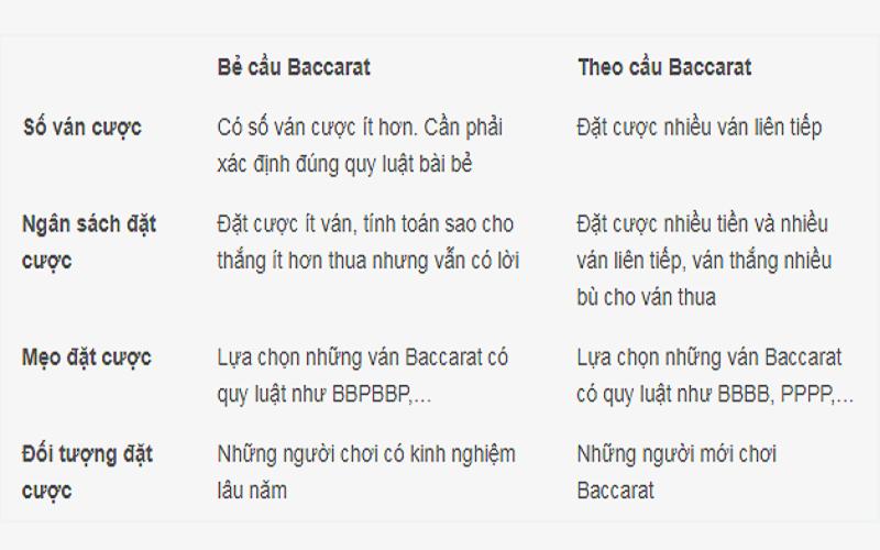 Bẻ cầu Baccarat là gì? Có nên bẻ cầu trong Baccarat không?