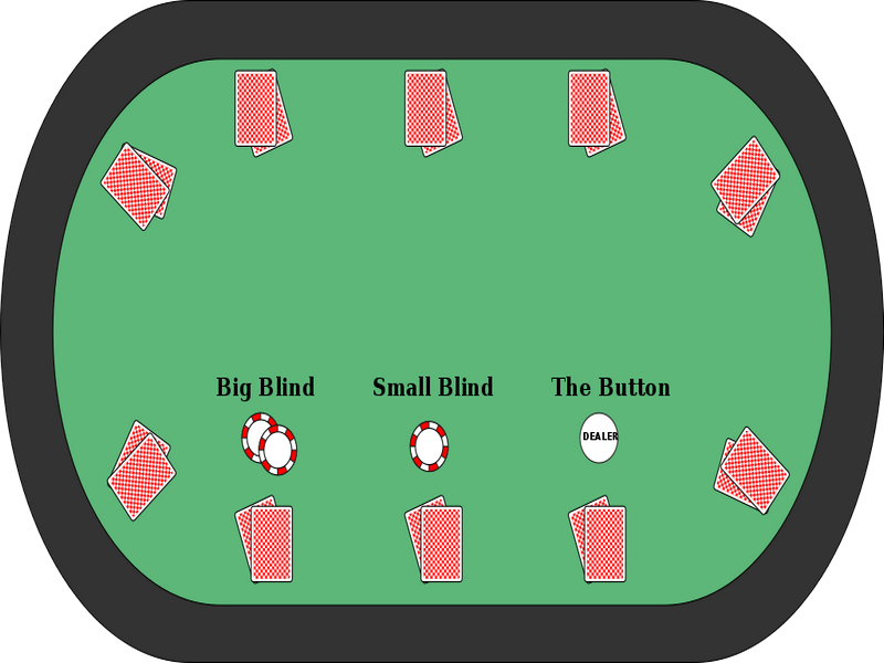 Blinds trong Poker là gì? Quy tắc sử dụng Blind trong Poker