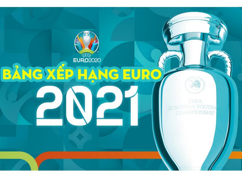 Cập nhật bảng xếp hạng Euro 2021 hôm nay 22/06 1