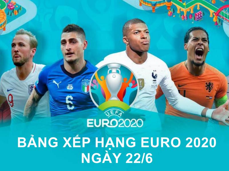 Cập nhật bảng xếp hạng Euro 2021 hôm nay 22/06