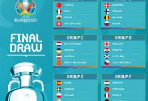 Cập nhật bảng xếp hạng EURO 2021 mới nhất