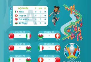 Cập nhật lịch thi đấu bảng A - EURO 2020: Italia thị uy sức mạnh?