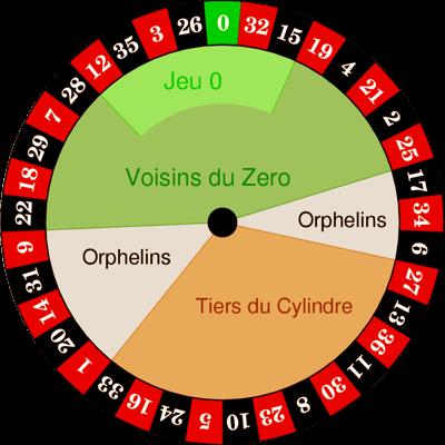 Roulette Châu Âu có đặc điểm gì? Có bao nhiêu hình thức cược?