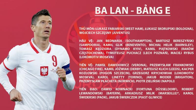 Soi sức mạnh các đội trong bảng E - EURO 2021 3