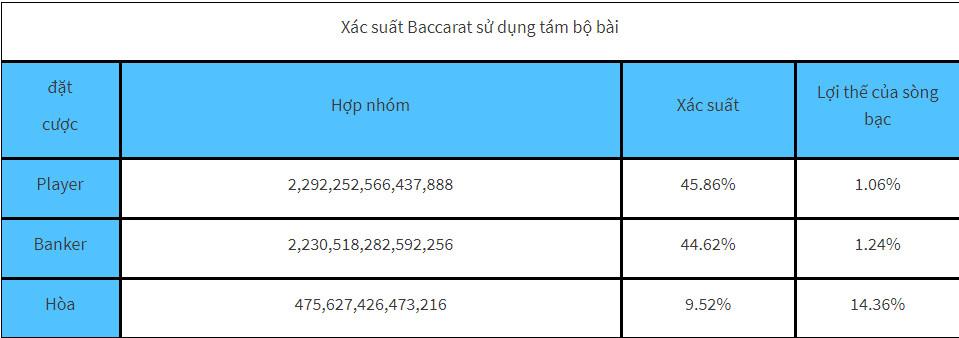 Tìm hiểu về xác suất trong trò chơi Baccarat