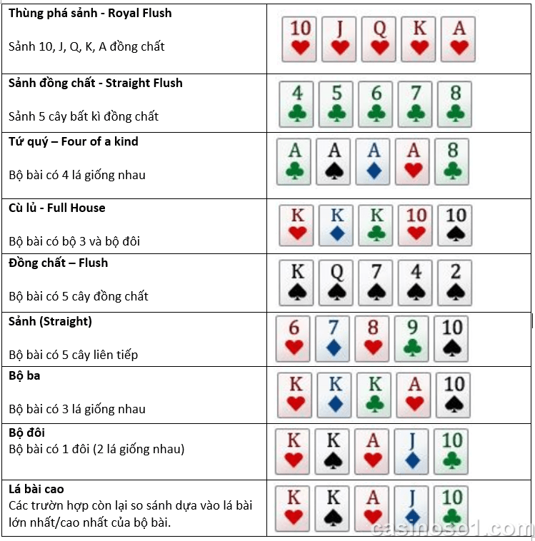 Hướng dẫn chơi Poker online tại nhà cái casino uy tín W88